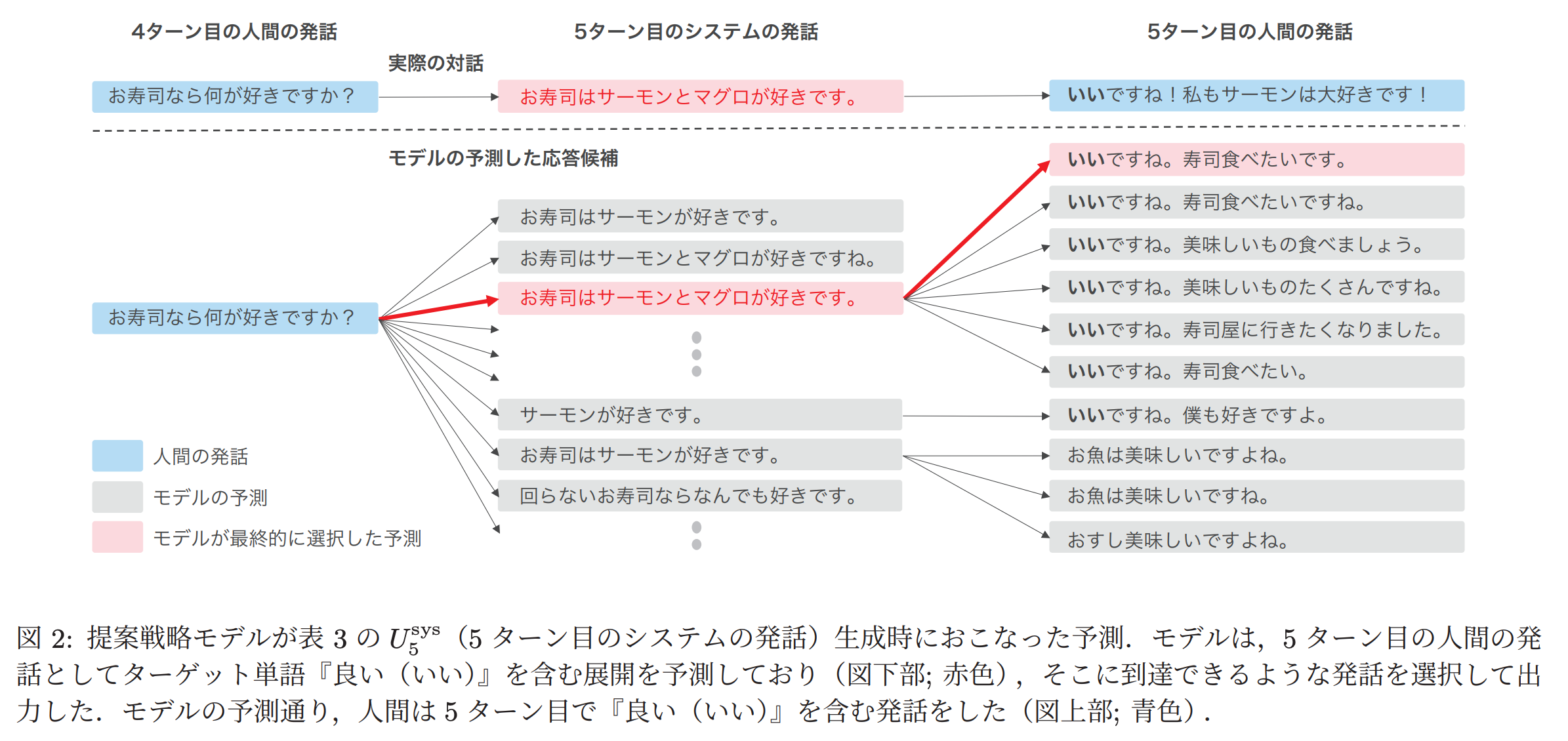 対話システム例