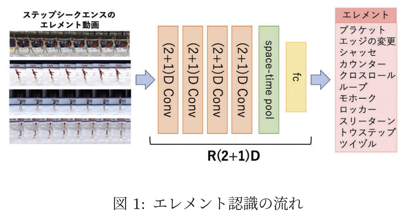 フィギュアスケートのエレメント分類