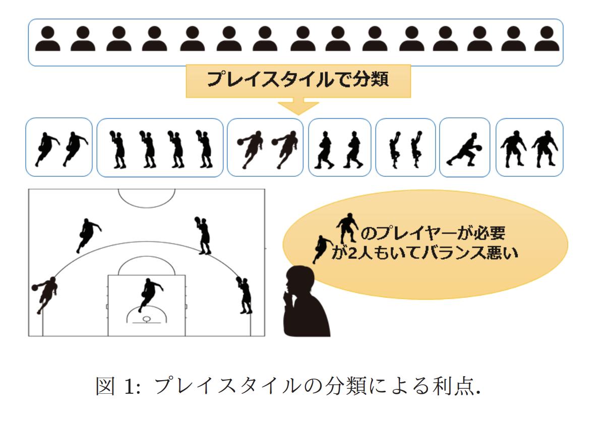 バスケットボールの役割